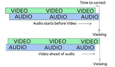 audio-video-sync-cases