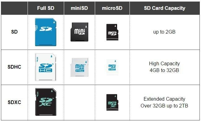 difference between sd, sdhc and sdxc cards