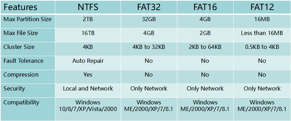 difference between fat32, ntfs and exfat
