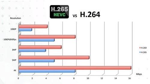 HEVC format vs. H.264