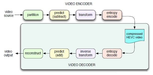 Working of HEVC encoder and decoder