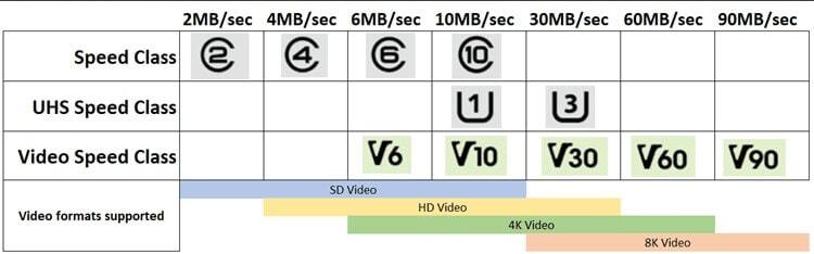 SD card speed class