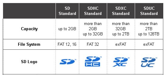 SD card capacity and file system
