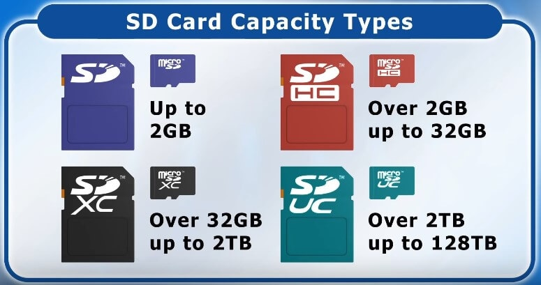 SD Card Capacity Types