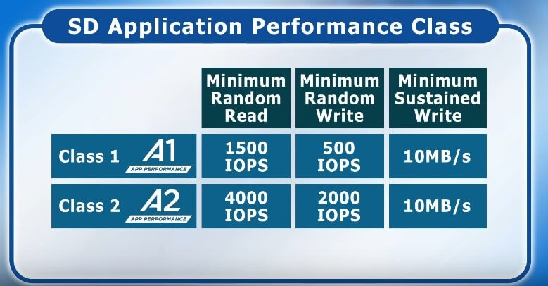 SD Card Application Performance Class