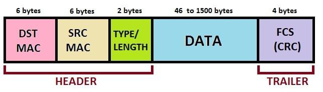 CRC Data Structure