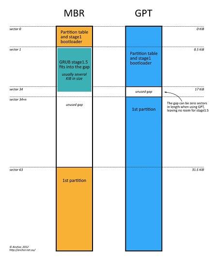 MBR or GPT Comparison