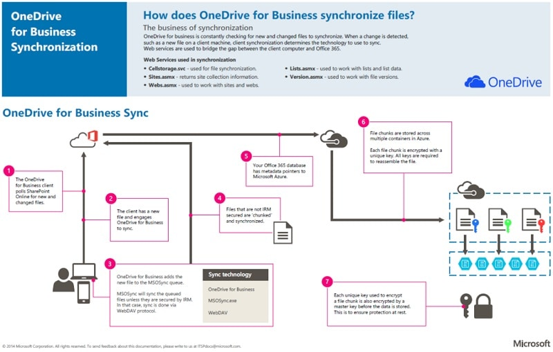 OneDrive for business file sync