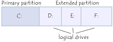 Logical Hard Drive Composition