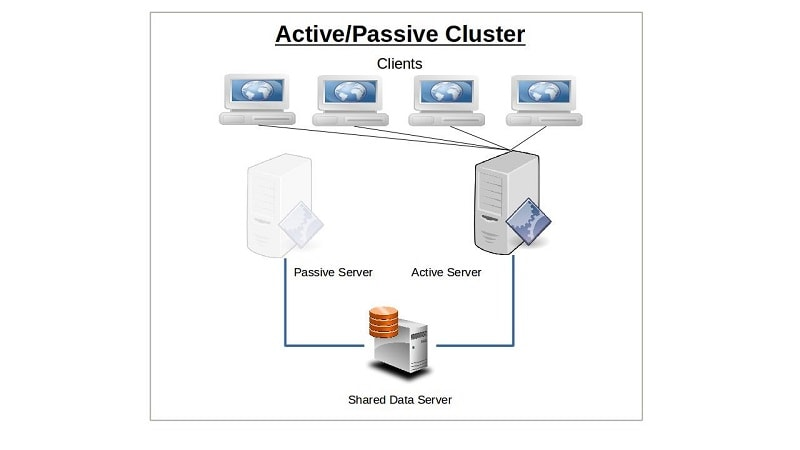 Active/passive cluster in Linux