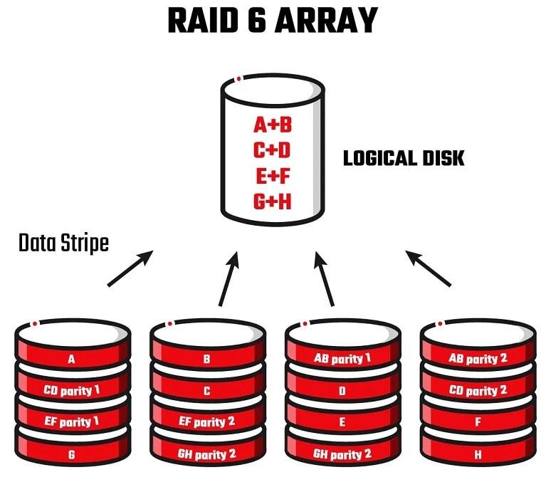 raid-6-array