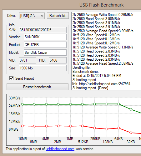 usb flash benchmark ito check usb speed
