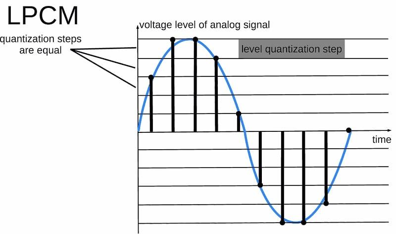 lpcm signal wave