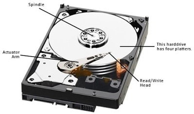 part of hdd