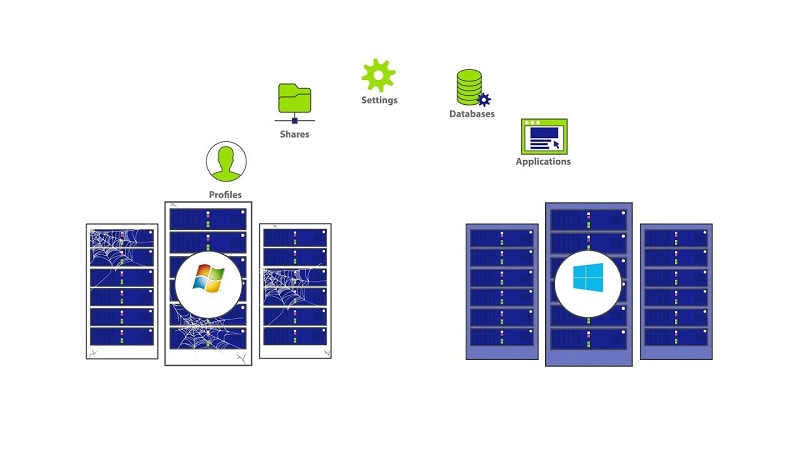migration de serveur de fichiers