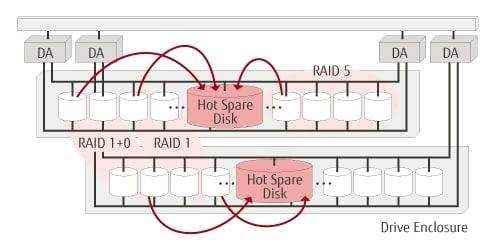 basic hot spare configuration