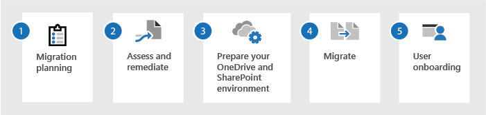 things to focus on before migrating files to SharePoint online