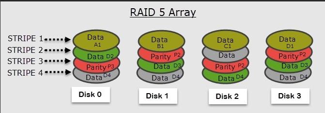 raid 5 disordered array