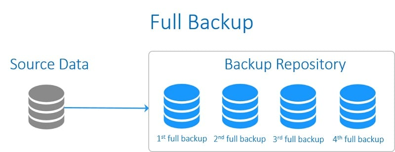 Backup Repository Real Time