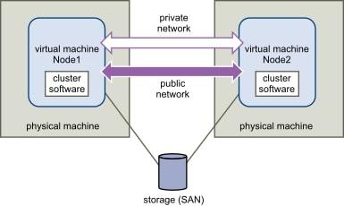 vm clustering setup