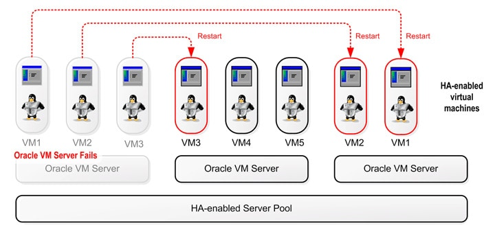 high availability in vm clustering