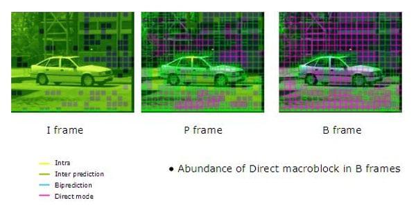frame video compression algorithm