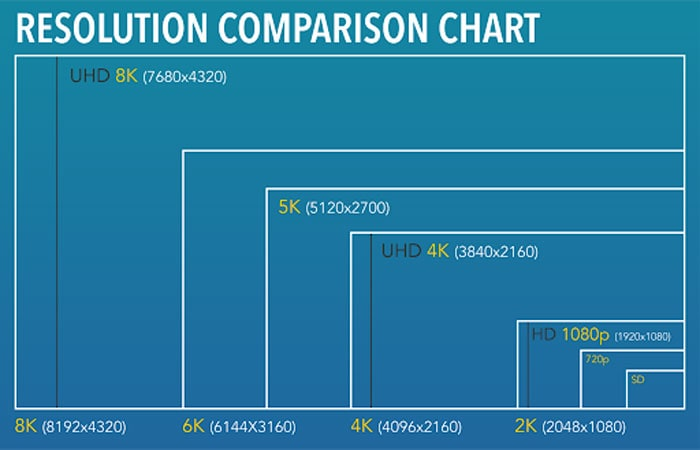 detailed data for resolution from 2k to 8k