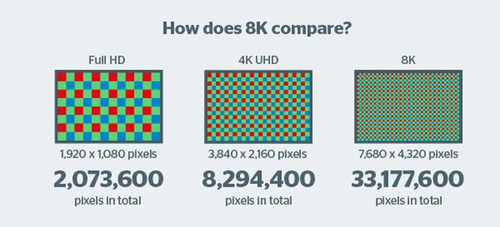 comparing the pixel density