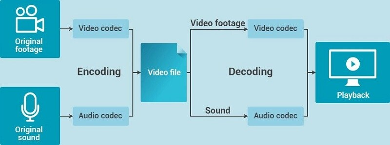 video encoding decoding process