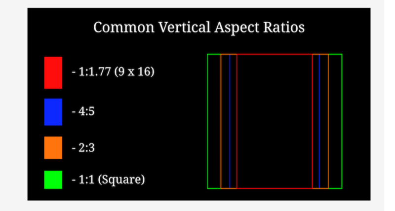 Common aspect ratios