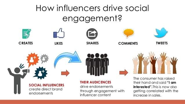 Facebook Affiliate Market - Leveraging Influencers
