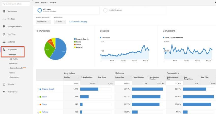 Facebook Ads Targeting Options - Google Analytics