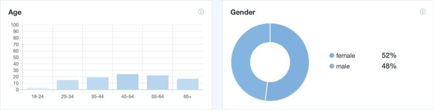 Facebook Ads Targeting Options - Demographics Reporting