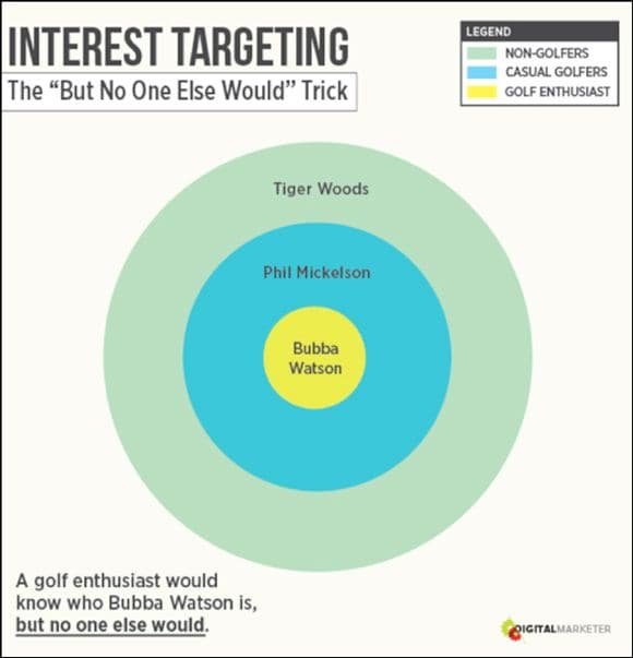 Facebook Ads Targeting Options - Select Great Social Proof