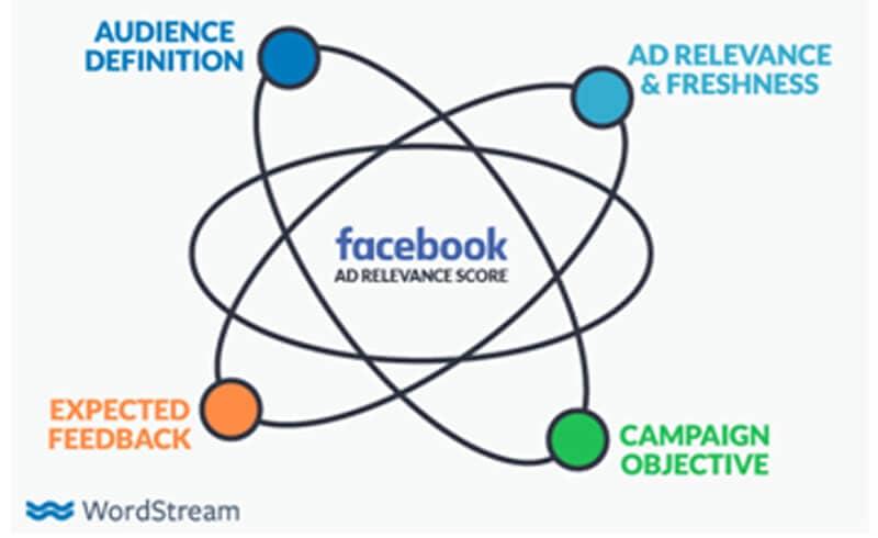 fb ad score boosting