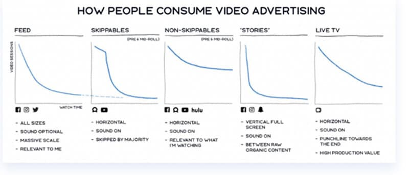 Graph Shows How People Consume Advertisment