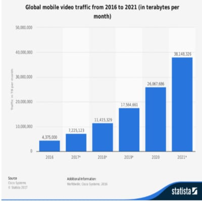 Mobile video ads