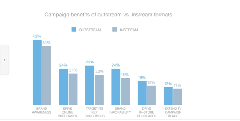 Outstream and instream video ads