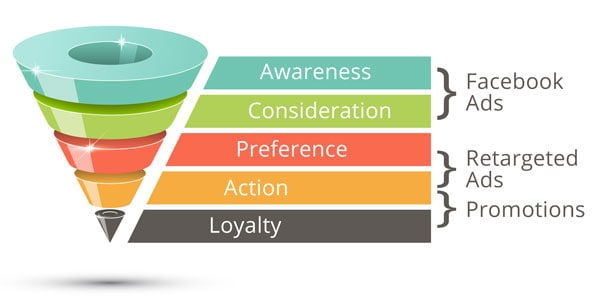 Facebook Video Remarketing Strategies - Remarketing Funnel