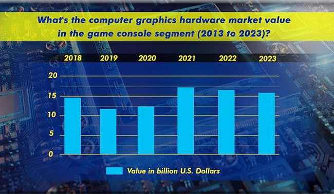 Gaming Console Industry