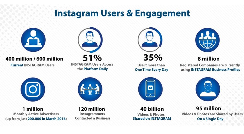 Instagram User Engagement.