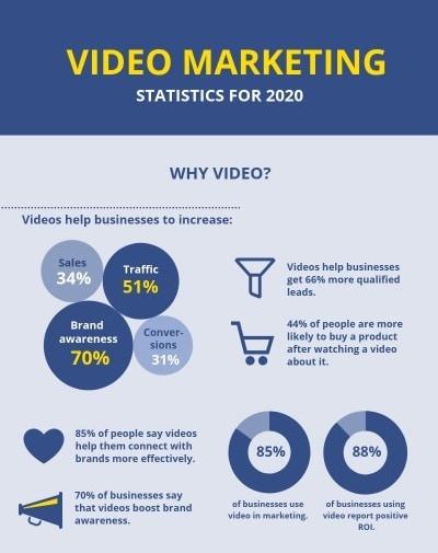 Video Marketing Statistics.