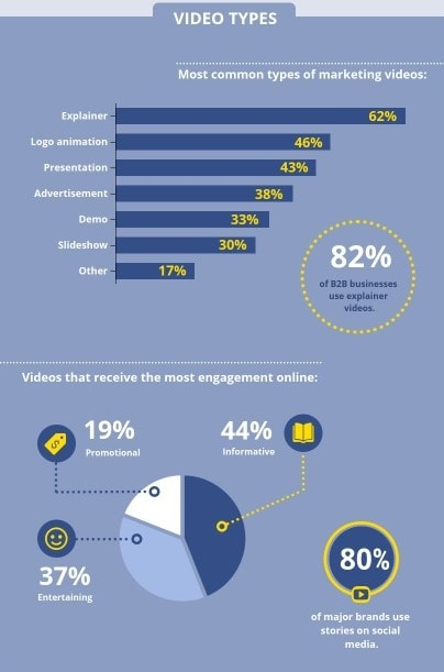 Video Types.