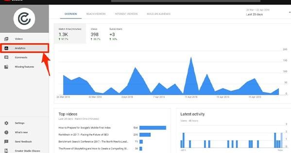 YouTube Analytics.