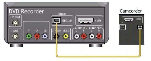 convert mini DV to DVD using DVD recorder