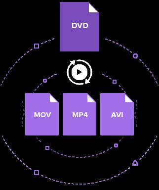 DVD to AVI