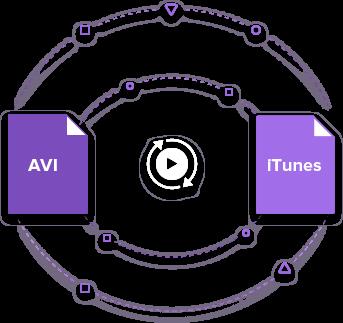 AVI to iTunes