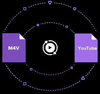 M4V to YouTube